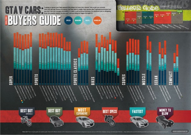 グランド・セフト・オート オンライン : 乗り物選びの助けになるインフォグラフィック