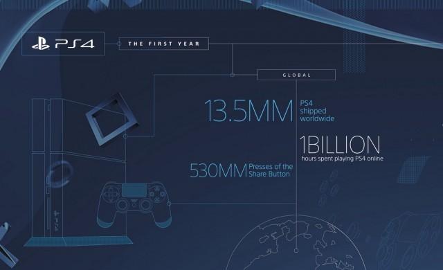 PS4発売1周年!1350万台出荷、790万人のPS+会員などの記念インフォグラフィック公開