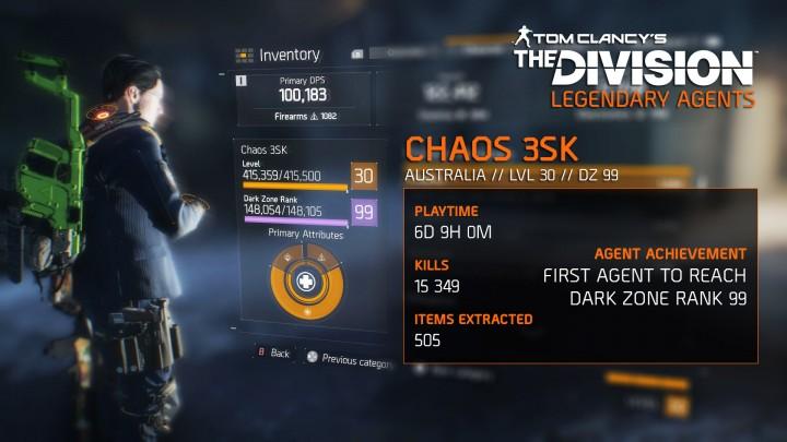 ディビジョン:世界最速でダークゾーンランク99を達成したプレイヤー登場、所用時間130時間
