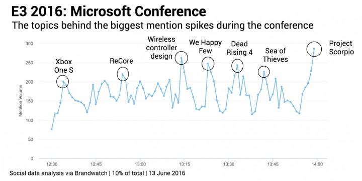 Microsoft 時系列での言及数