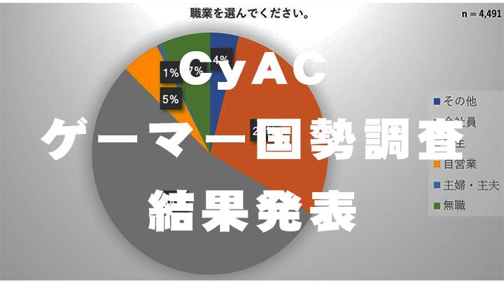 CyAC「ゲーマー国勢調査」結果発表、ゲーマーに人気のディスプレイやタイトル、ゲーム配信視聴割合や恋人いる率など